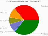 Crime Map England Uk Crime and asb Breakdown February 2013 Useful Website for