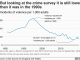 Crime Map northern Ireland Crime Figures Violent Crime Recorded by Police Rises by 19 Bbc News