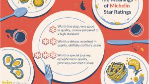 Michelin Star Restaurants France Map How Michelin Stars are Awarded to Restaurants