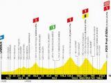 Tour De France Stage 15 Route Map Col Du tourmalet Profile